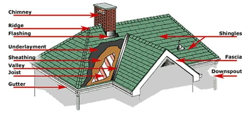 Roofing company tampa fl residential roofing for Names of roofing materials