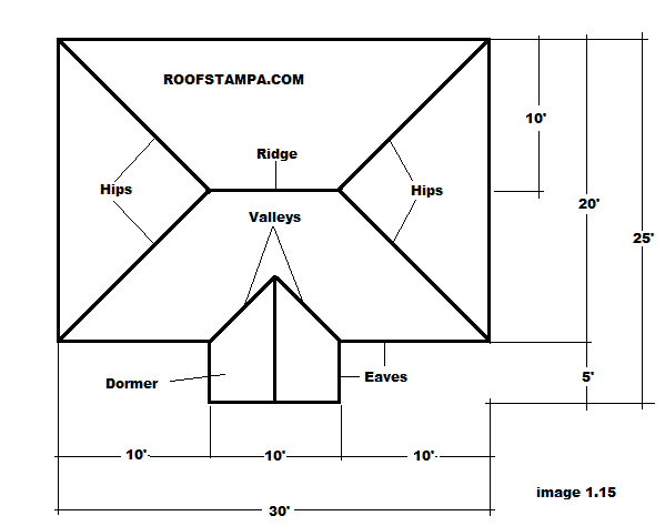 How to Measure a Hip and Valley Roof