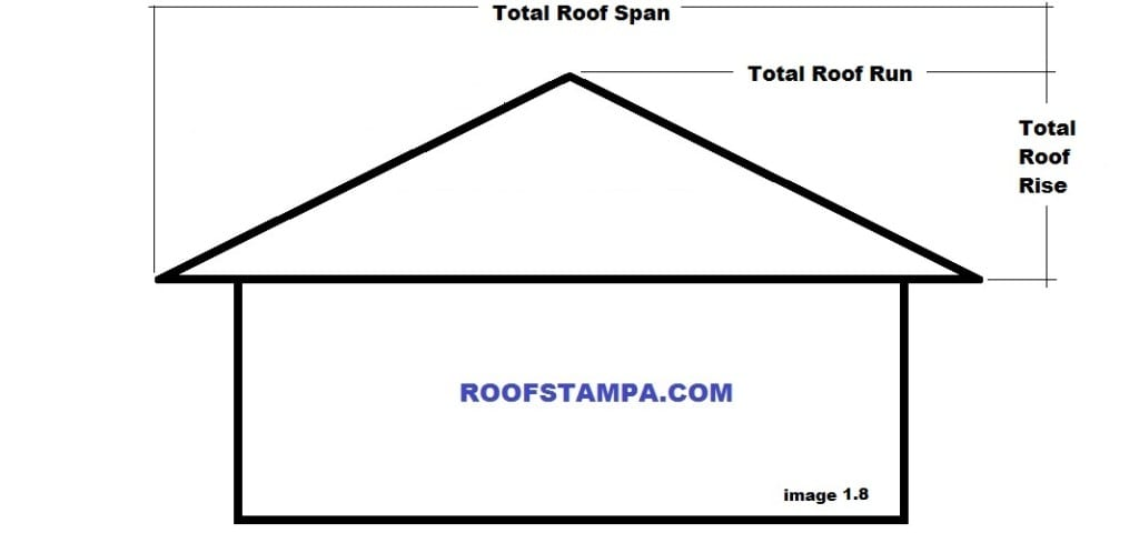 Roof Rise Run Span