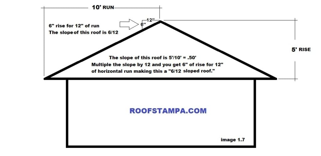 Roof Slope Roof Pitch Roofing