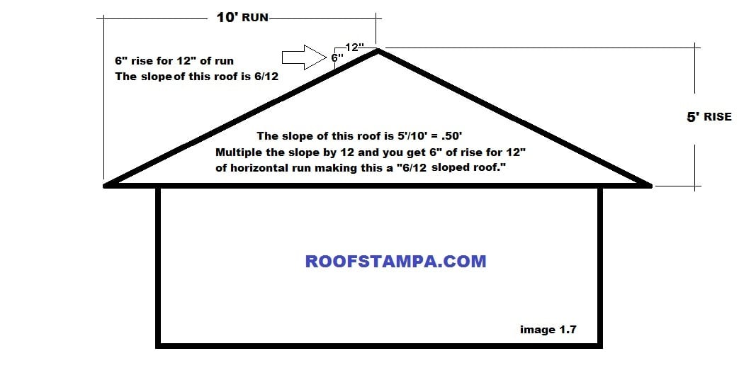 Roofing company tampa fl residential roofing for What is a 4 12 roof pitch