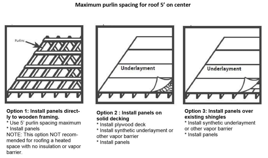 PBR Panel Metal Roof Installation Open Frame Solid Substrate