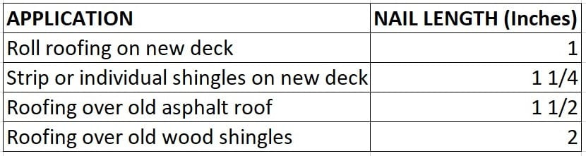 Shingle Roof Nail Length