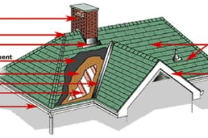Parts Of A Roof 2 Tampa Roofing Contractor