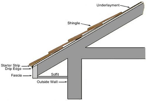 Parts Of A Roof Tampa Roofing Contractor Roofing
