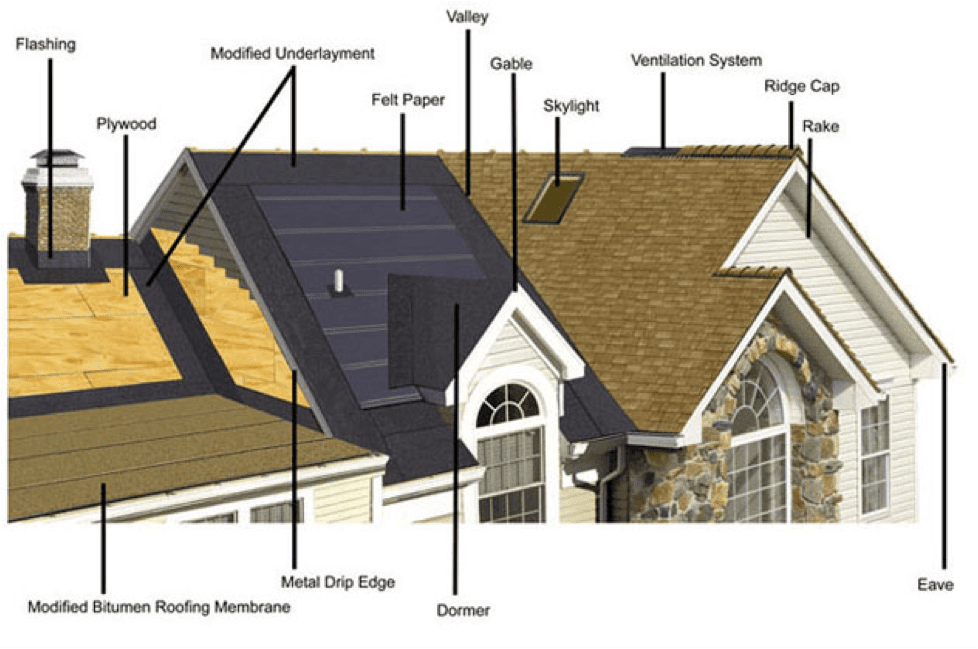 Parts Of A Roof Tampa Roofing Contractor Roofing Company Tampa Fl
