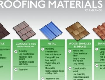 Diffe Roofing Materials Pros And